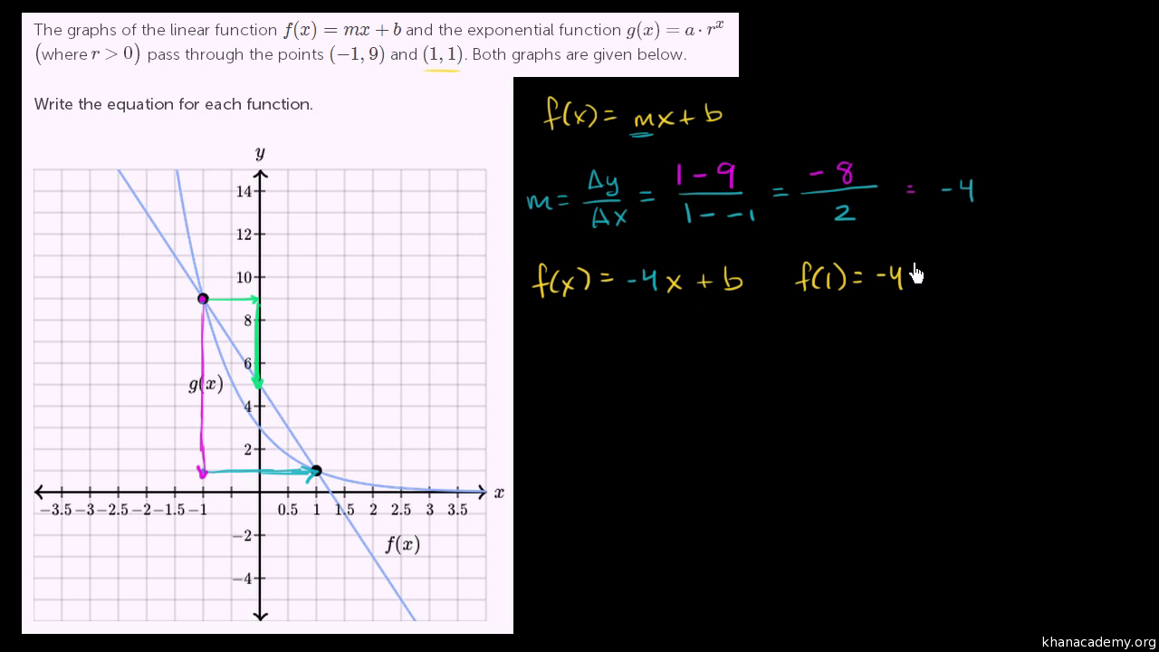 Writing Exponential Functions From Tables  Algebra (video)  Khan Academy