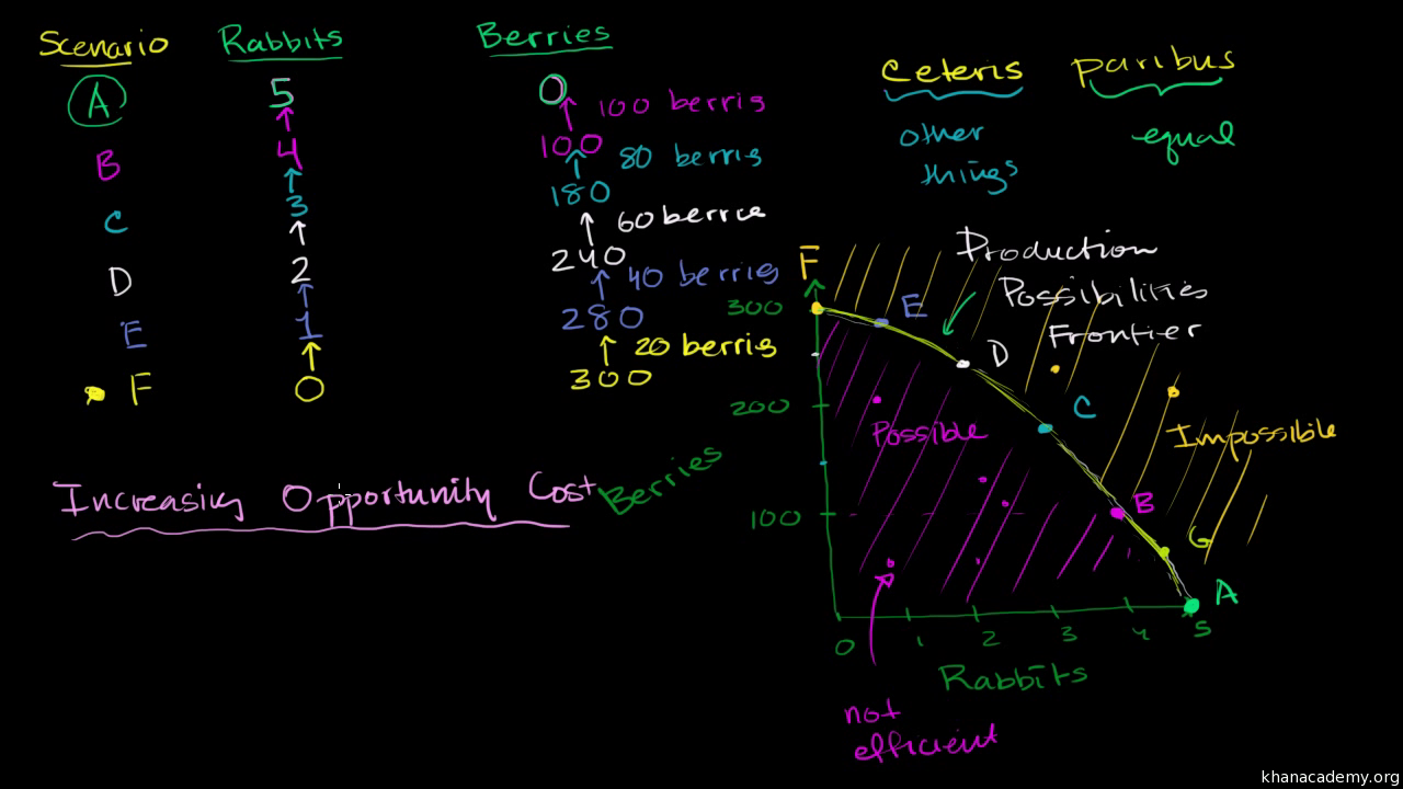 Production Possibilities Curve Video Khan Academy
