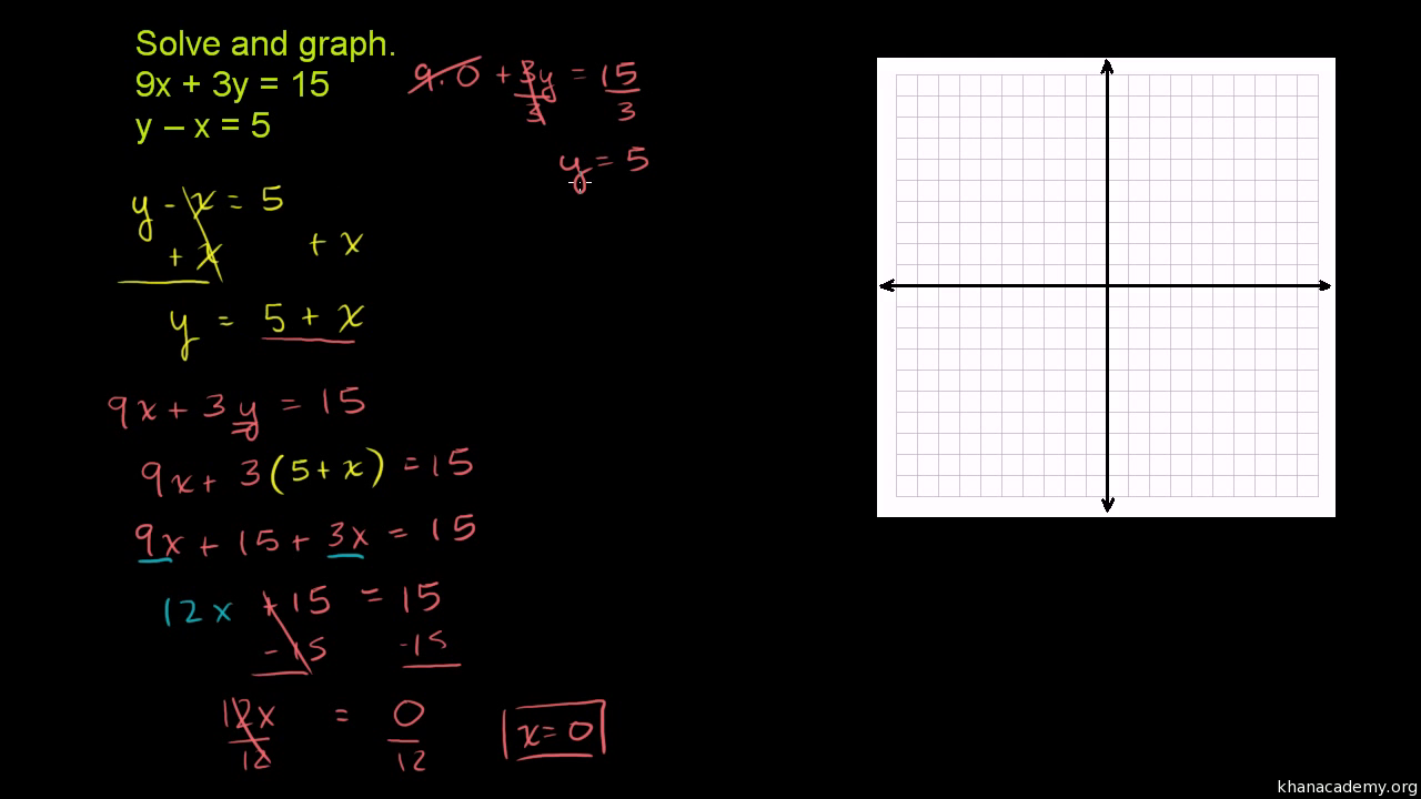 Systems of equations with substitution: 9x+3y=15 & y-x=5 (video) | Khan  Academy