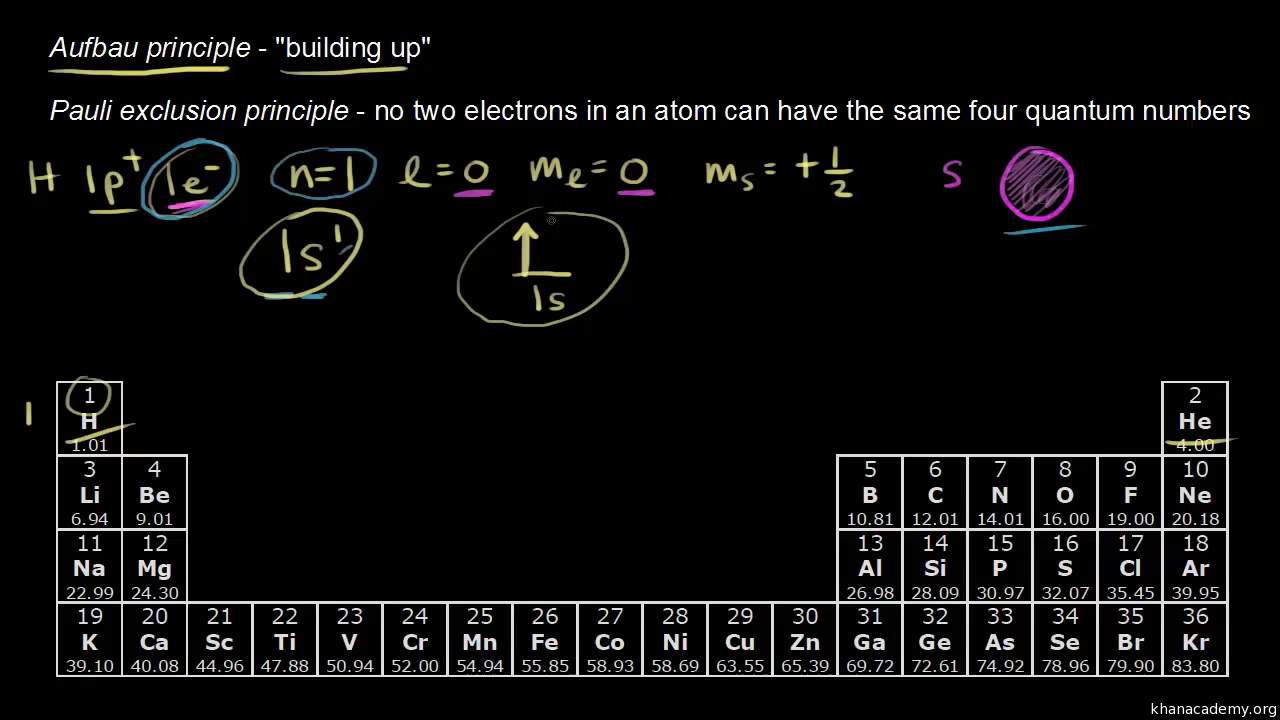 Noble Gas Configuration Video Khan Academy