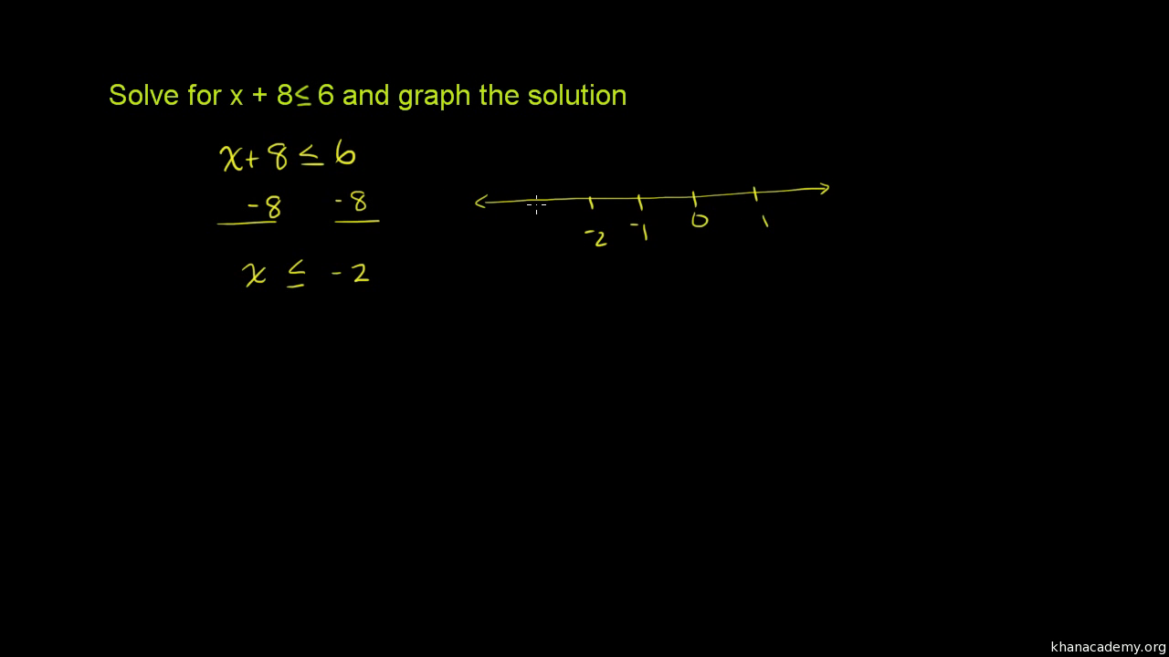 Solving and graphing linear inequalities (video) | Khan Academy