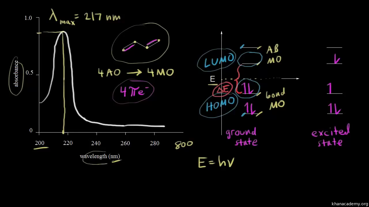 Absorption in the visible region video khan academy ccuart Gallery