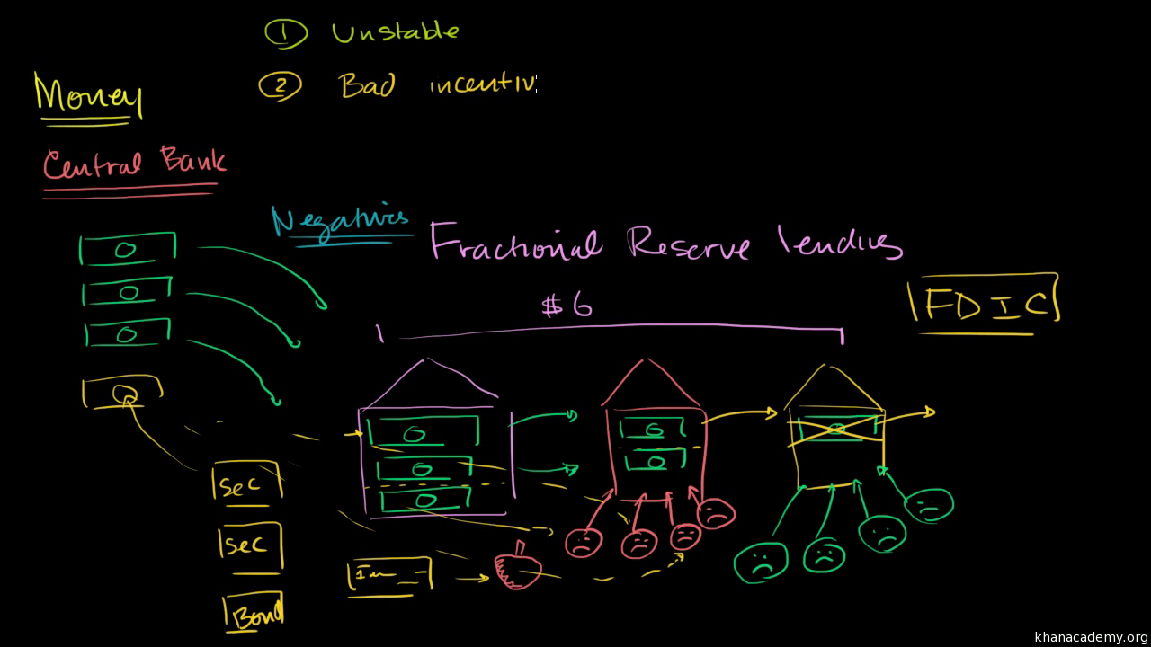 Reserves of banks: definition, features and formation 34