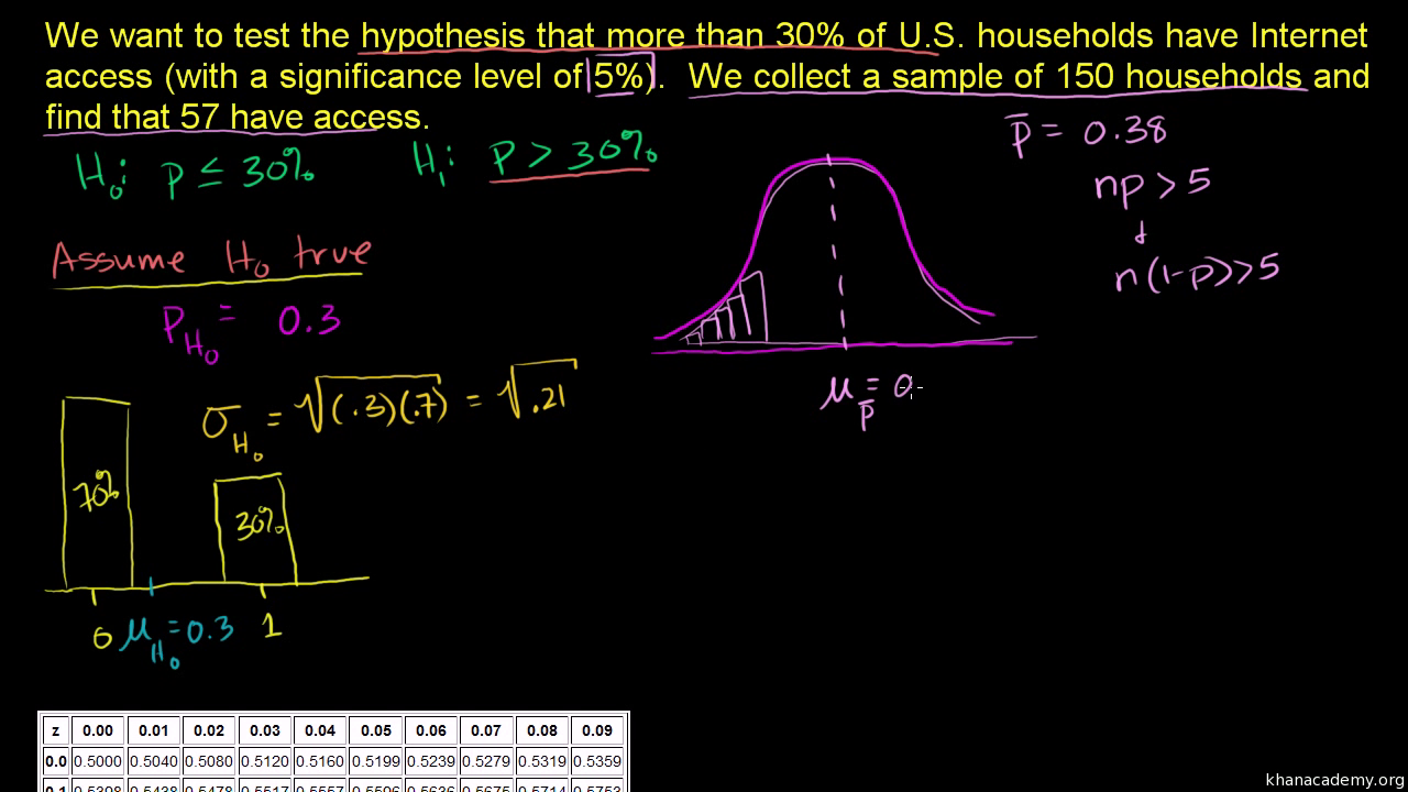 Hypothesis testing and p values video khan academy biocorpaavc Image collections