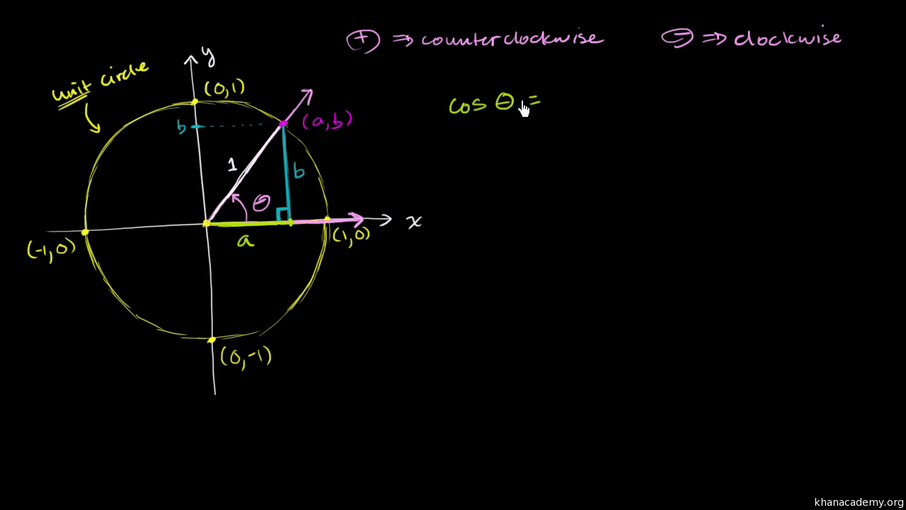 Unit circle video trigonometry khan academy falaconquin