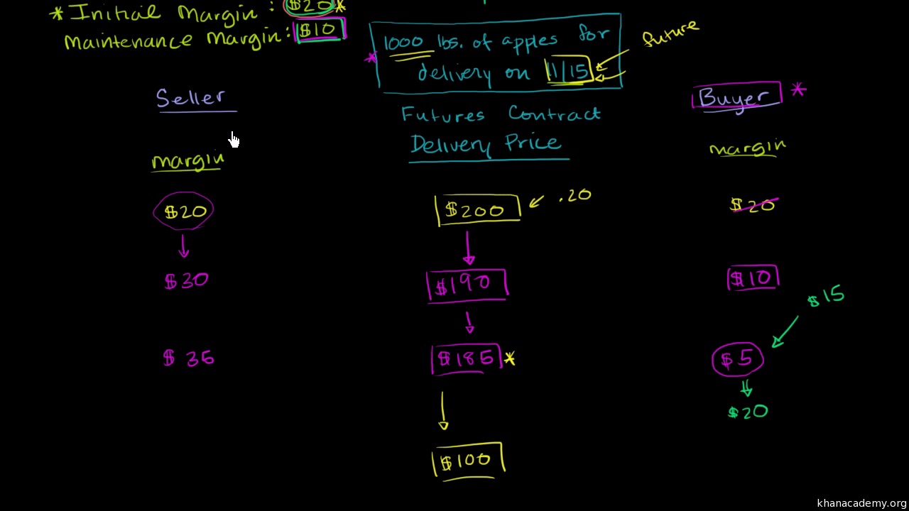 Futures contract. Futures - what is it 73