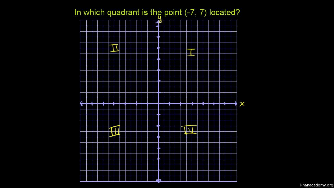 worksheet Coordinate Plane Quadrants quadrants of the coordinate plane video khan academy