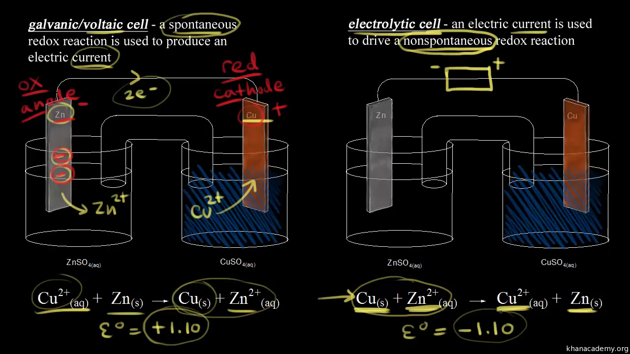 Introduction to electrolysis video khan academy ccuart Image collections