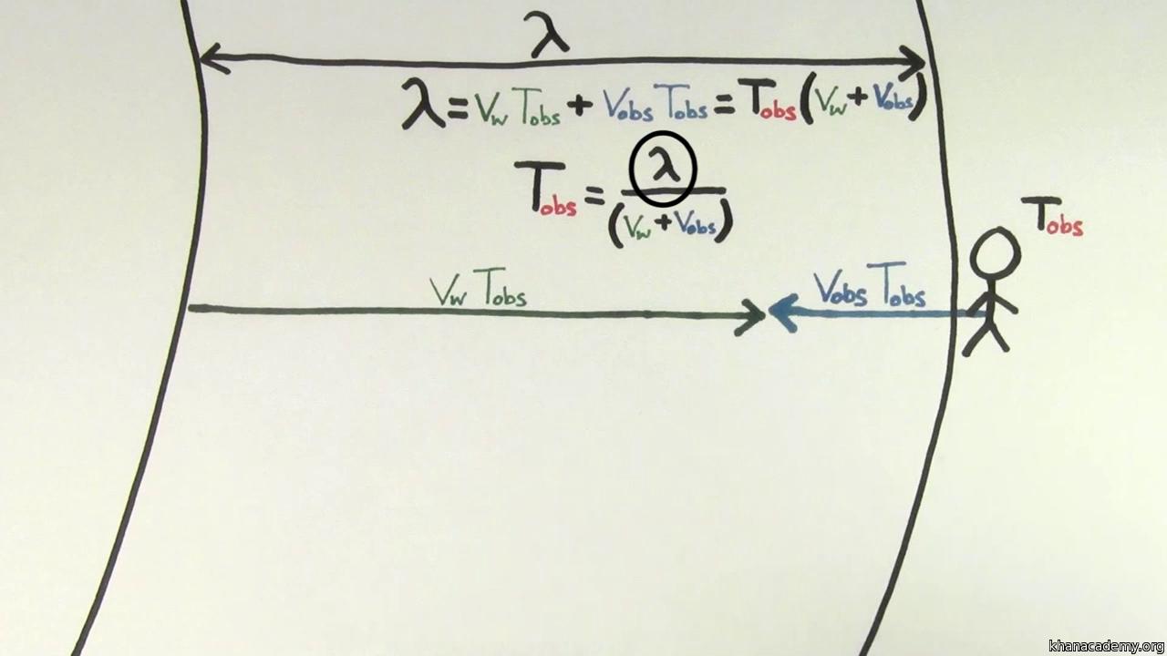 Doppler Effect For A Moving Observer Video Khan Academy