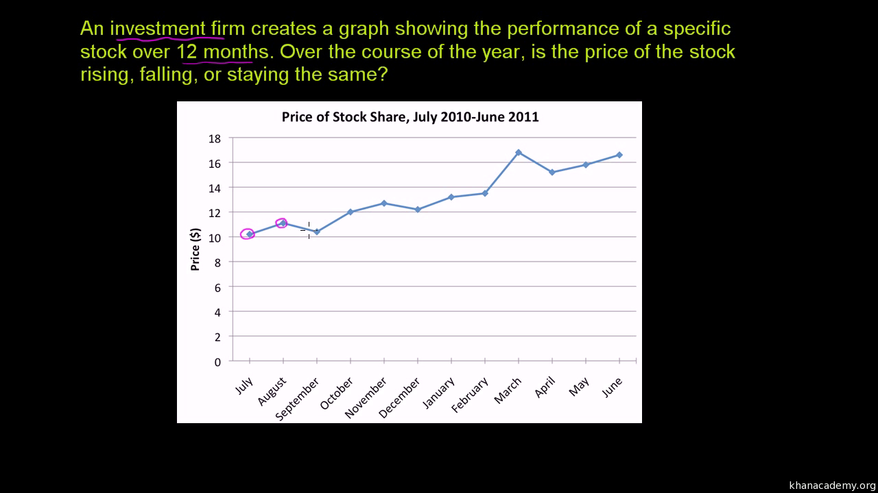 reading line graphs (video) | khan academy