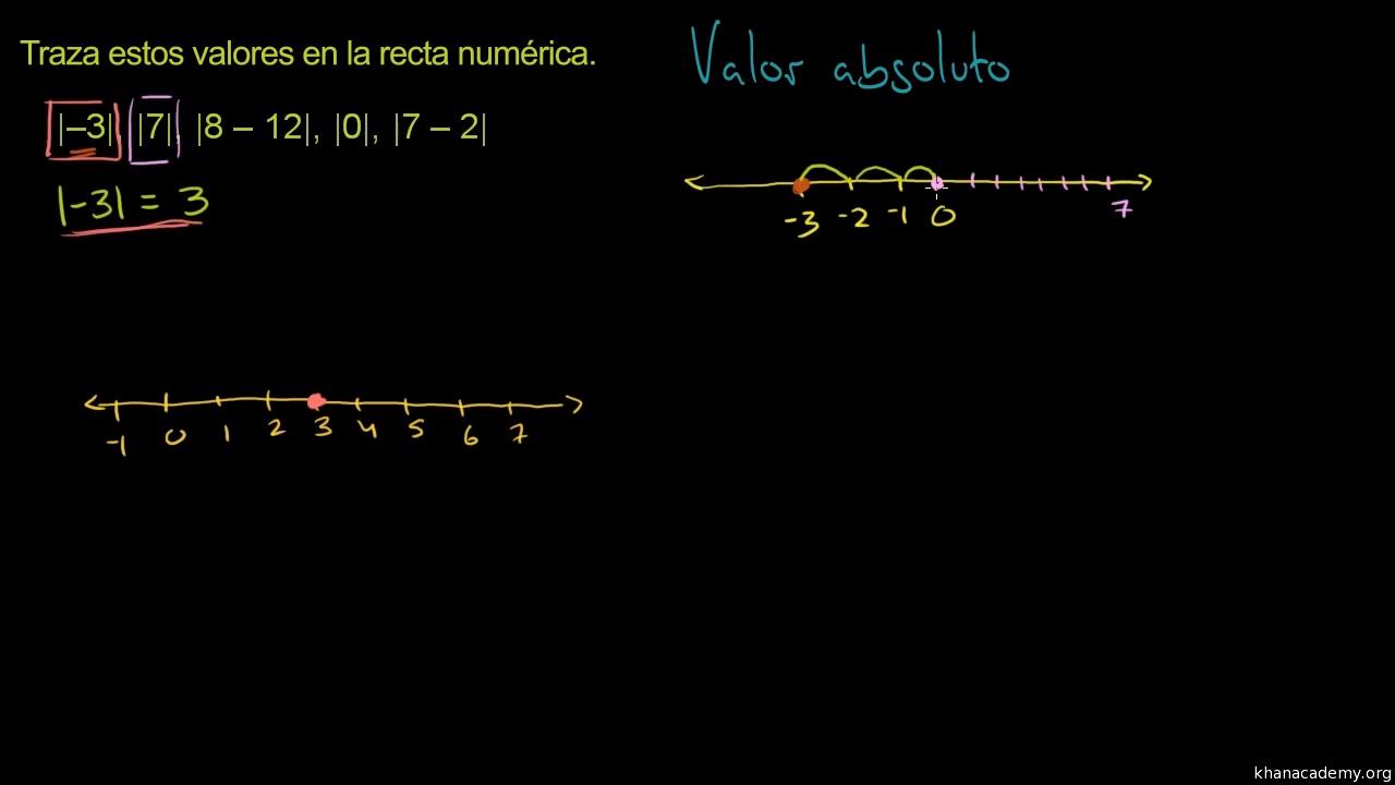 Valor absoluto y rectas numéricas (video) | Khan Academy