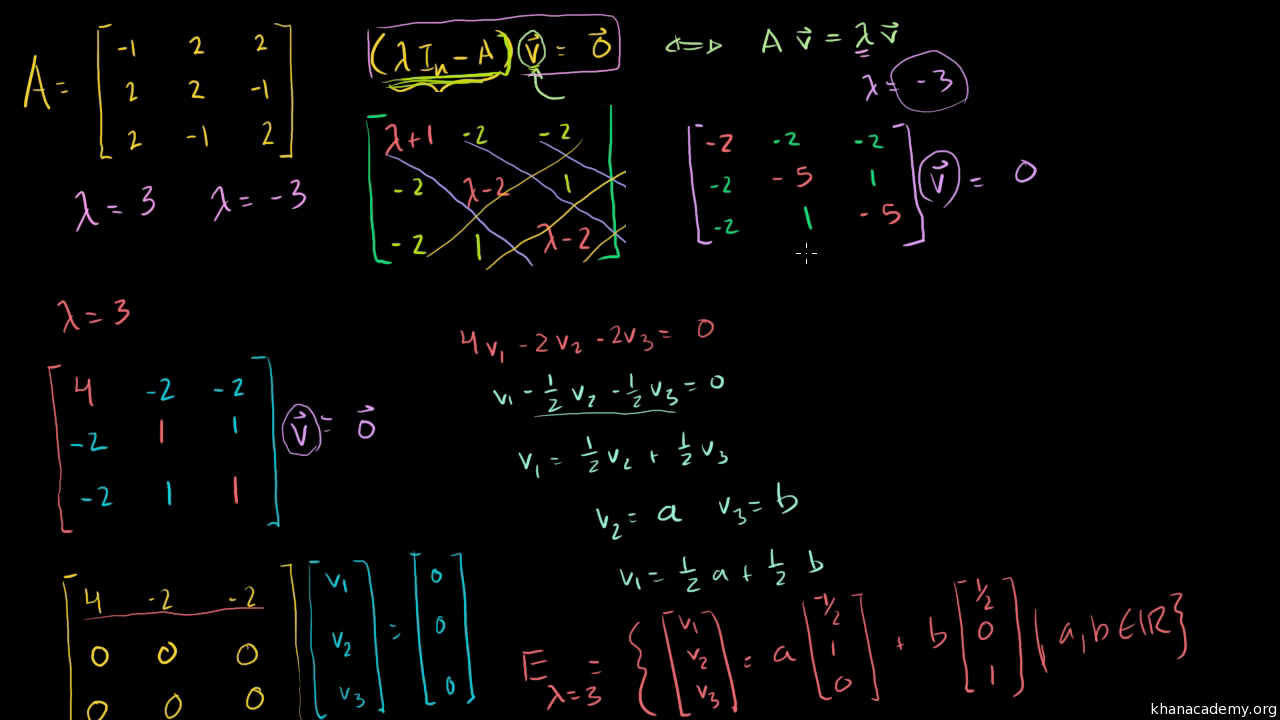 Example solving for the eigenvalues of a 2x2 matrix video khan example solving for the eigenvalues of a 2x2 matrix video khan academy fandeluxe Image collections