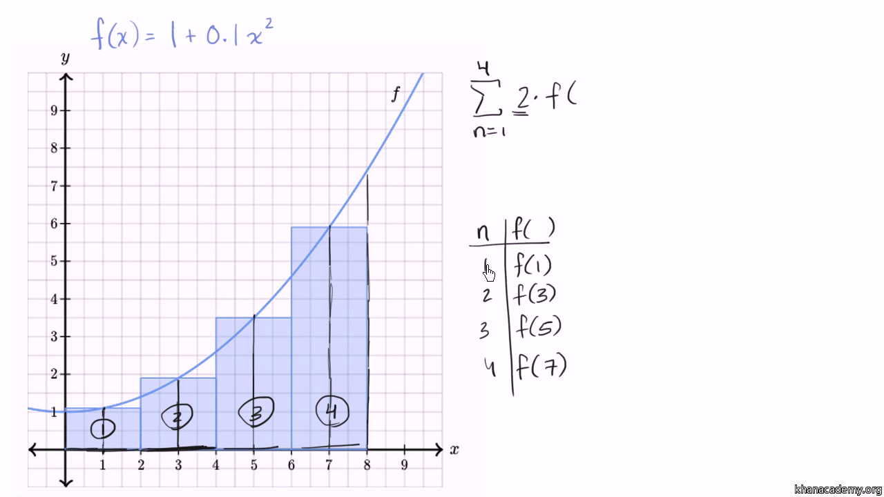worksheet Sigma Notation Worksheet worked example riemann sums in summation notation video khan academy