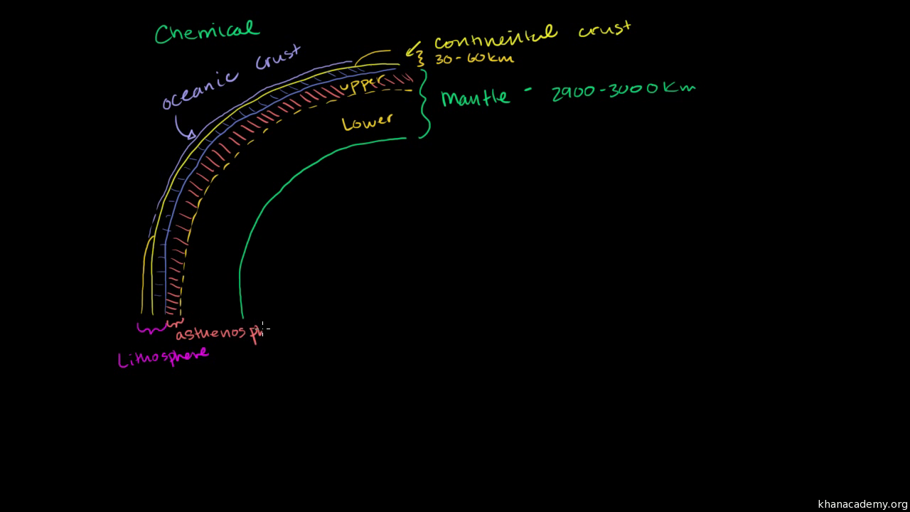 Structure Of The Earth Video Khan Academy Important Diagrams From Earth39s Interior Power Point Presentation