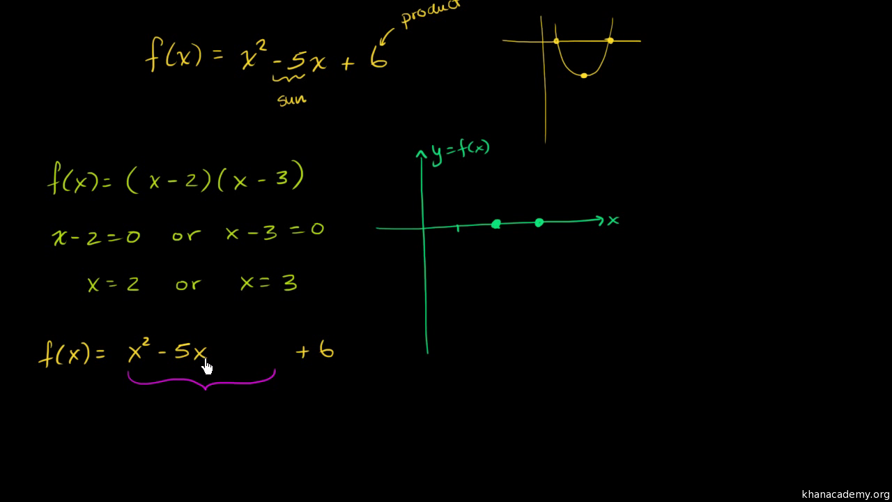 Vertex axis of symmetry of a parabola video khan academy falaconquin