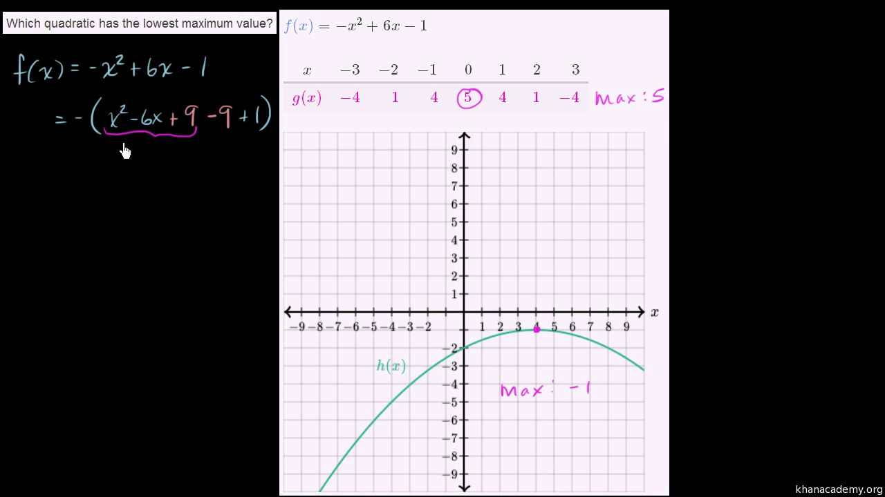 Quadratic Equations Algebra Math Khan Academy