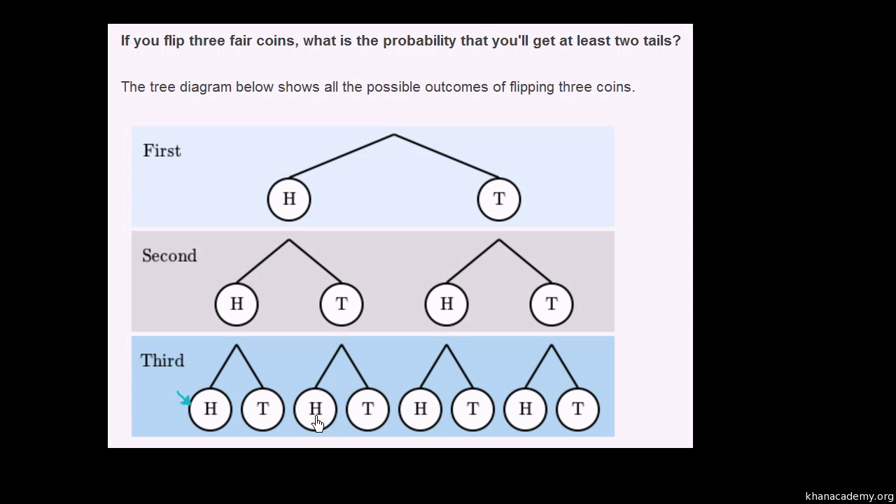 Compound events example with tree diagram video khan academy ccuart