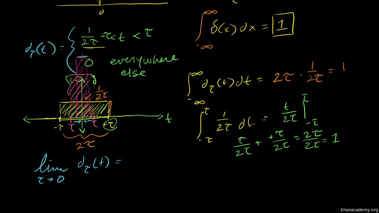 Dirac Delta Function Video Khan Academy