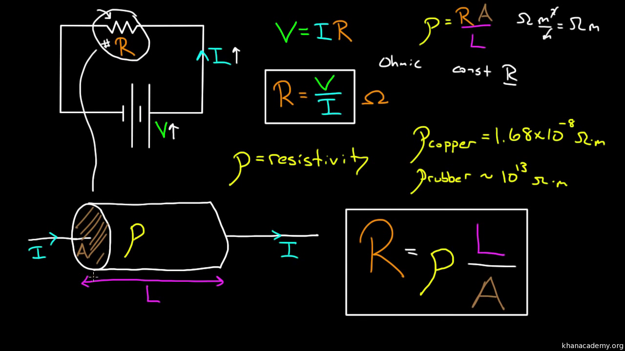 Introduction To Circuits And Ohms Law Video Khan Academy The Diagram Right Shows Standard Circuit Symbols You Need