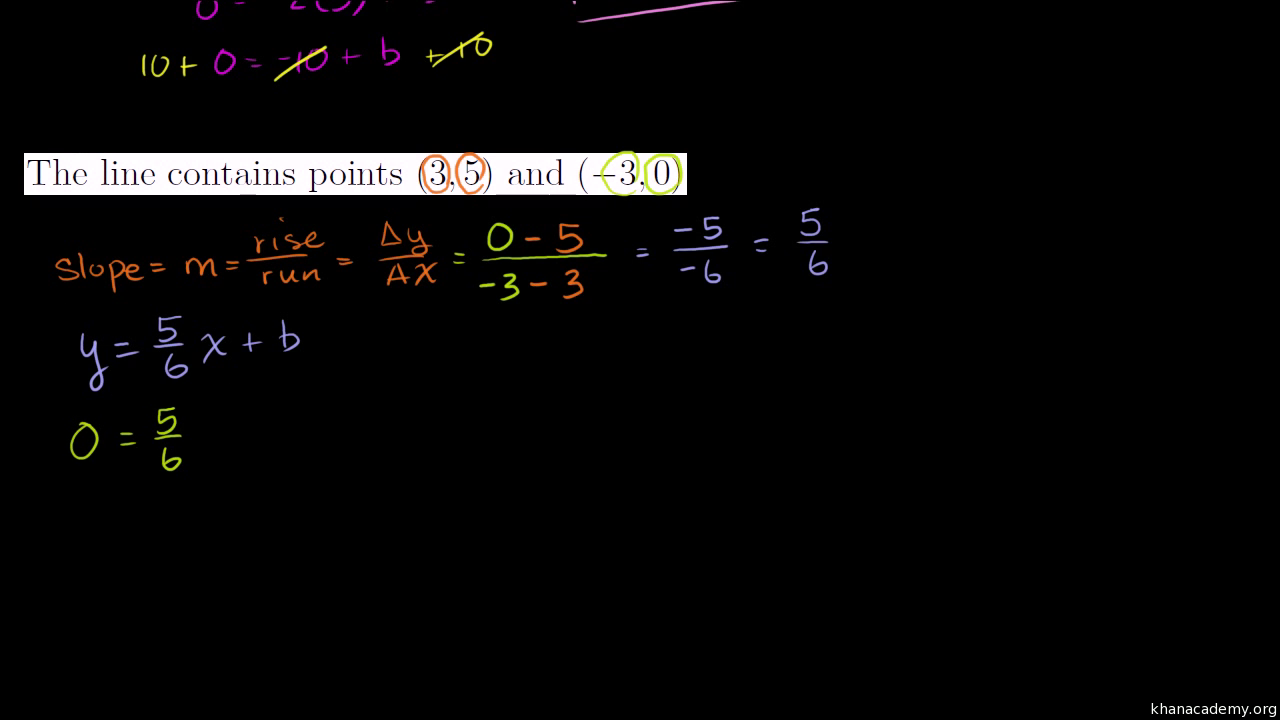 Slope intercept equation from slope point video khan academy biocorpaavc Image collections