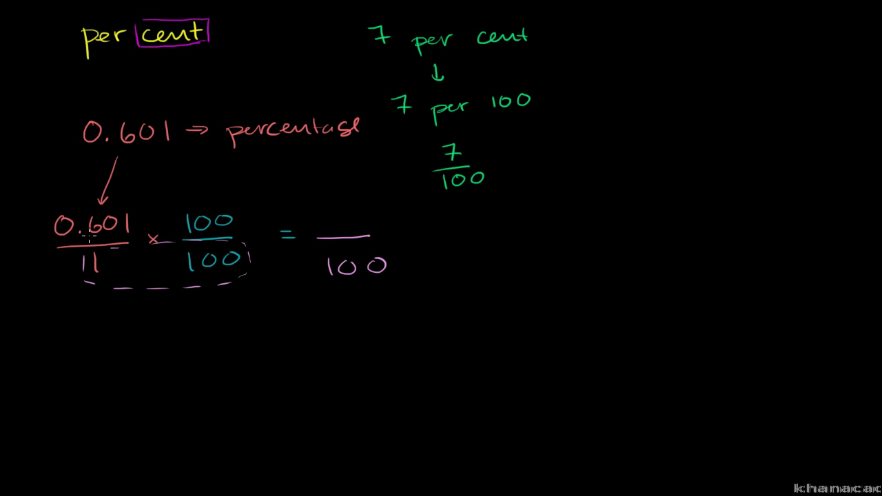 Converting Percents To Decimals & Fractions Example (video)  Khan Academy