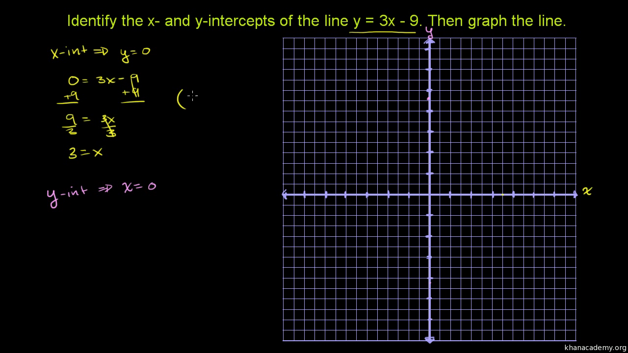 Graphing using intercepts old video khan academy falaconquin