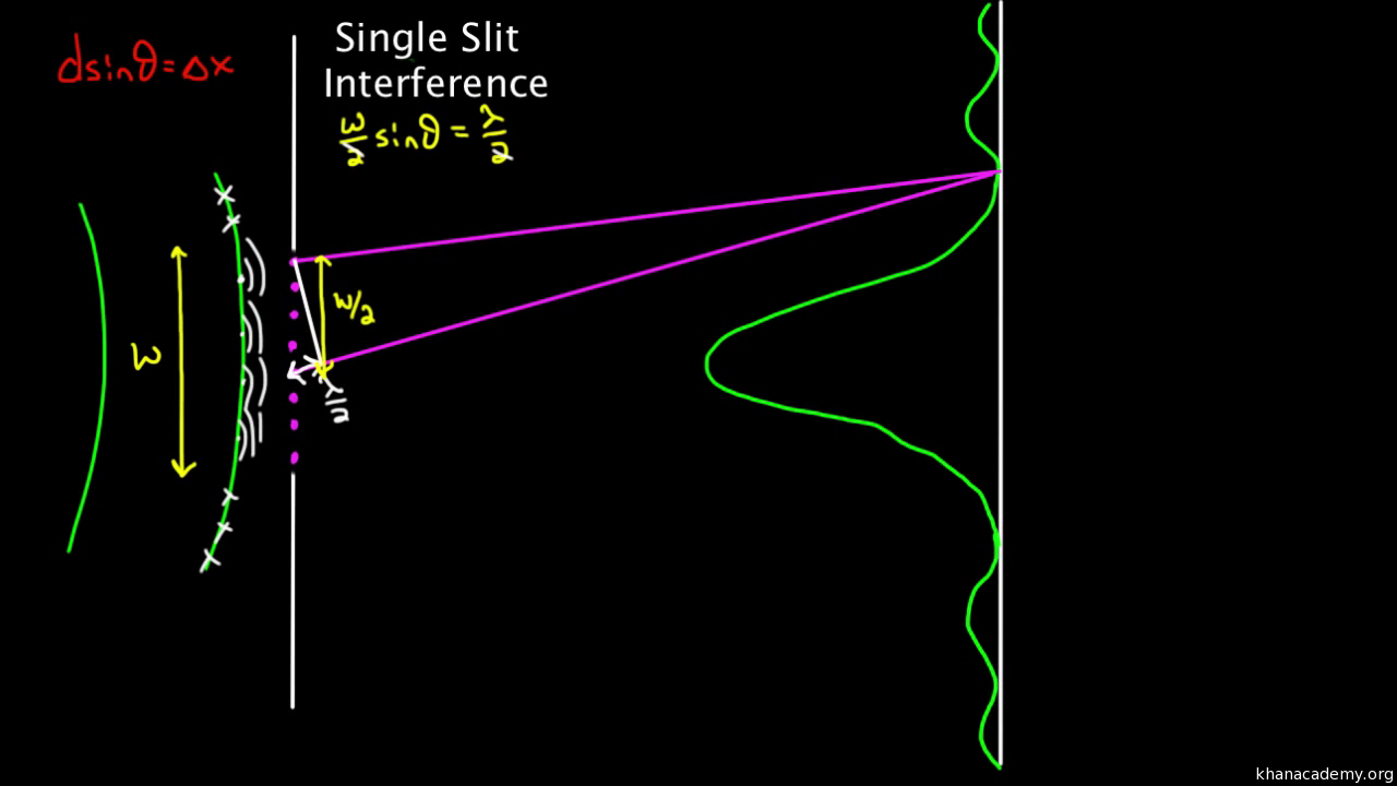 Diffraction And Constructive Destructive Interference Article Radio Waves Diagram The Basic Shape Of Wave Khan Academy