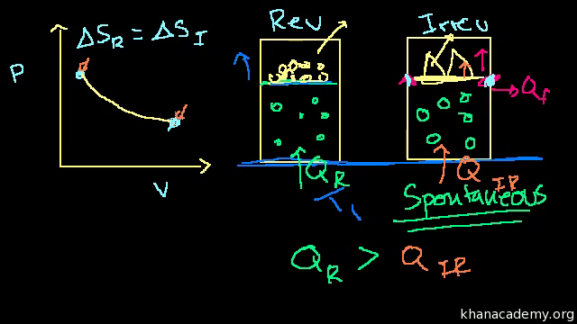 Endothermic Vs Exothermic Reactions Article Khan Academy