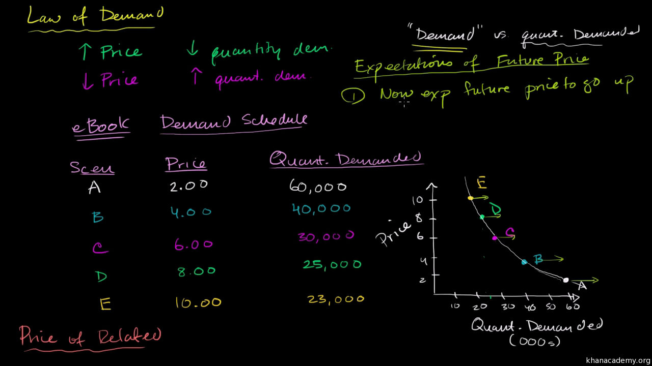 Law of demand video demand khan academy fandeluxe Choice Image