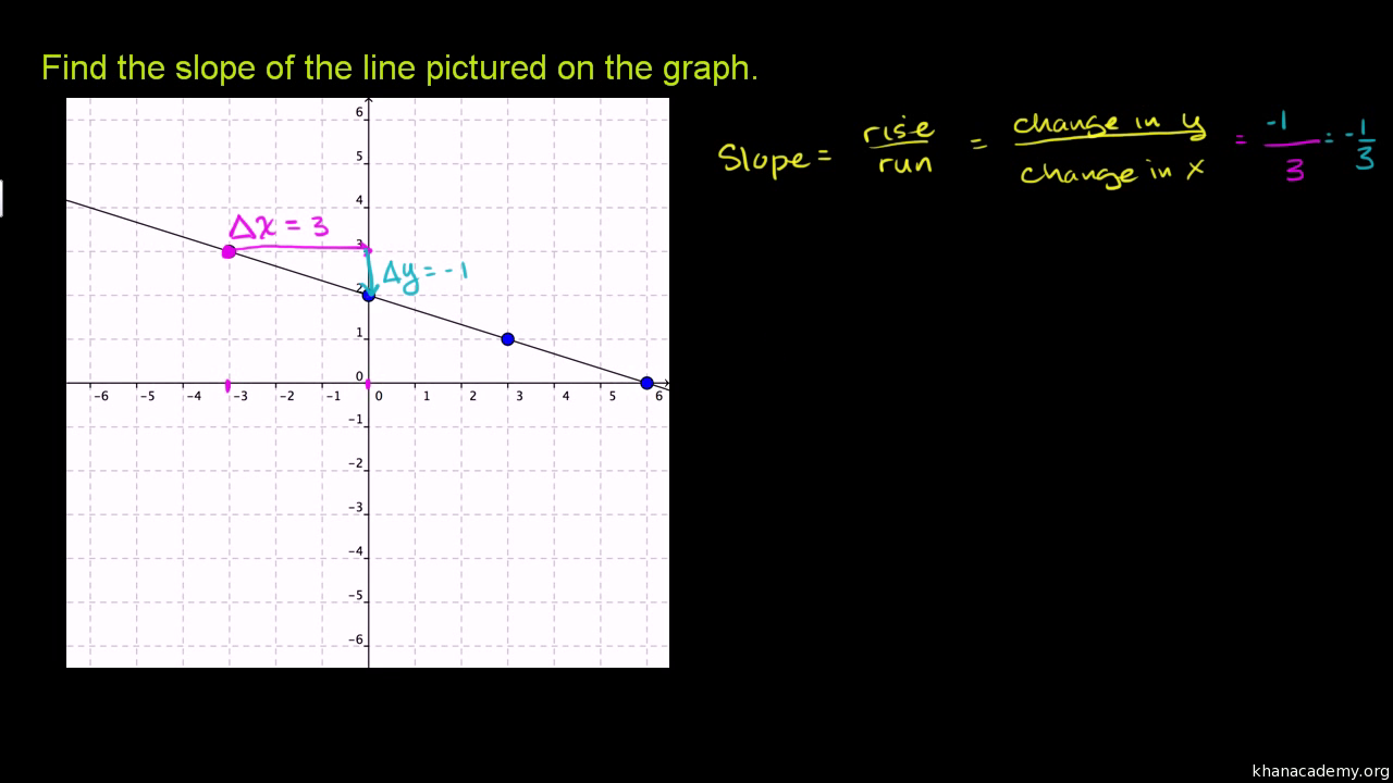 Converting To Slope Intercept Form Video Khan Academy
