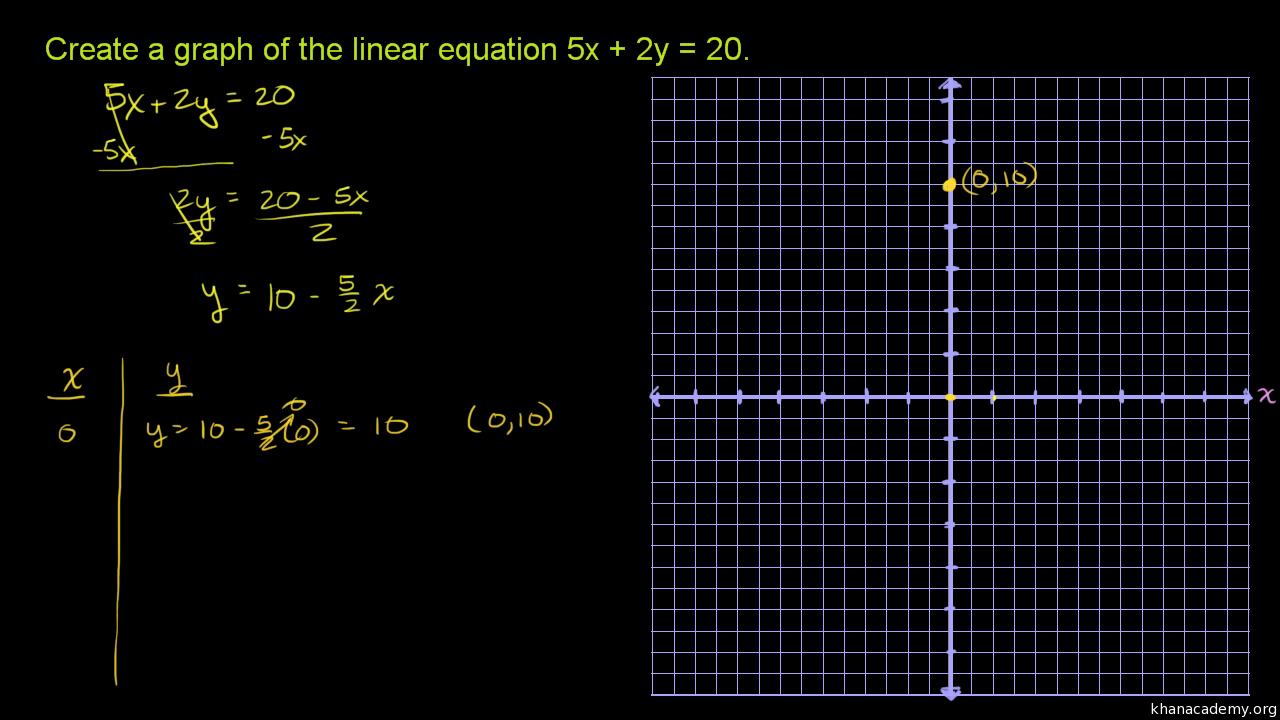 Standard Form Review Linear Equations Article Khan Academy