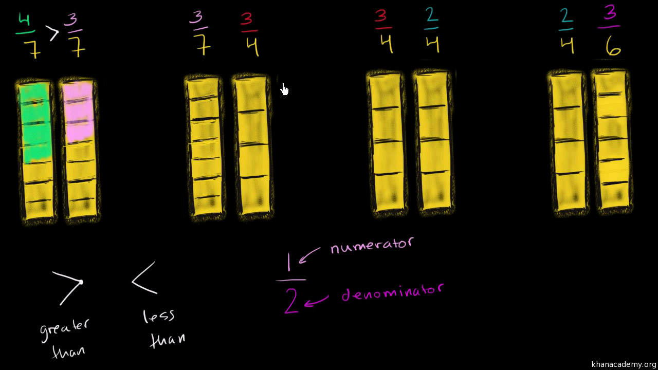 Comparing Fractions With And Symbols Video Khan Academy