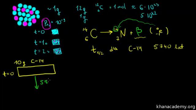 Równania różniczkowe datowania węgla