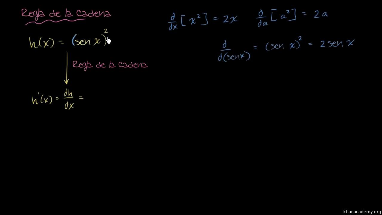 Resumen de la regla de la cadena (artículo) | Khan Academy