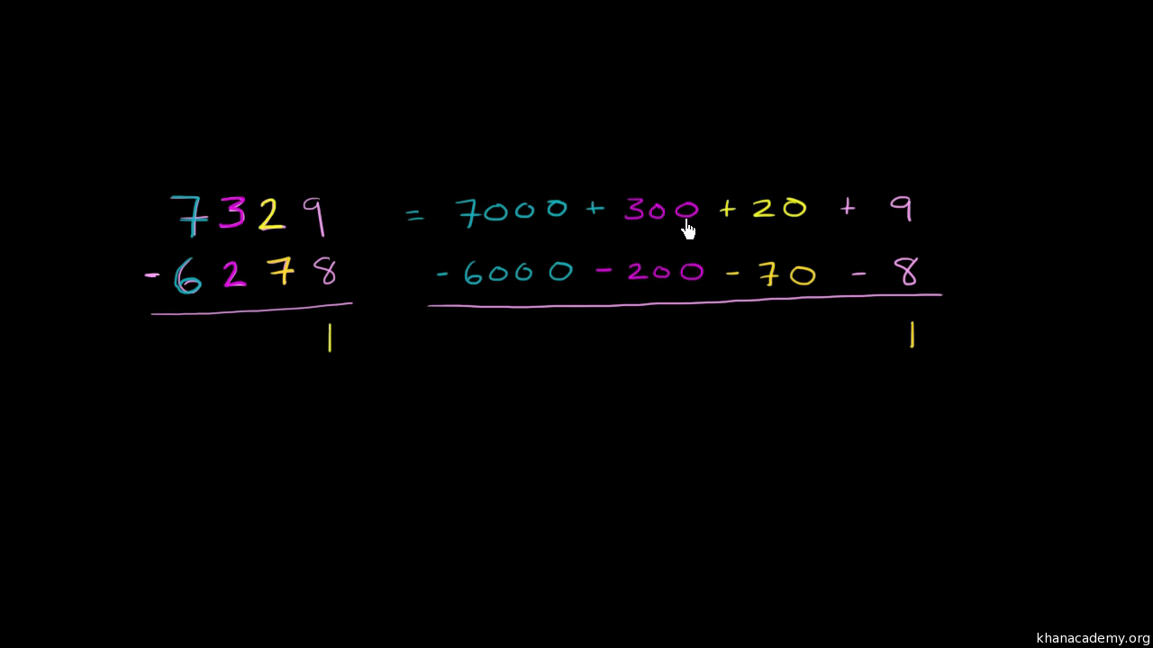 Addition and subtraction | Arithmetic | Math | Khan Academy