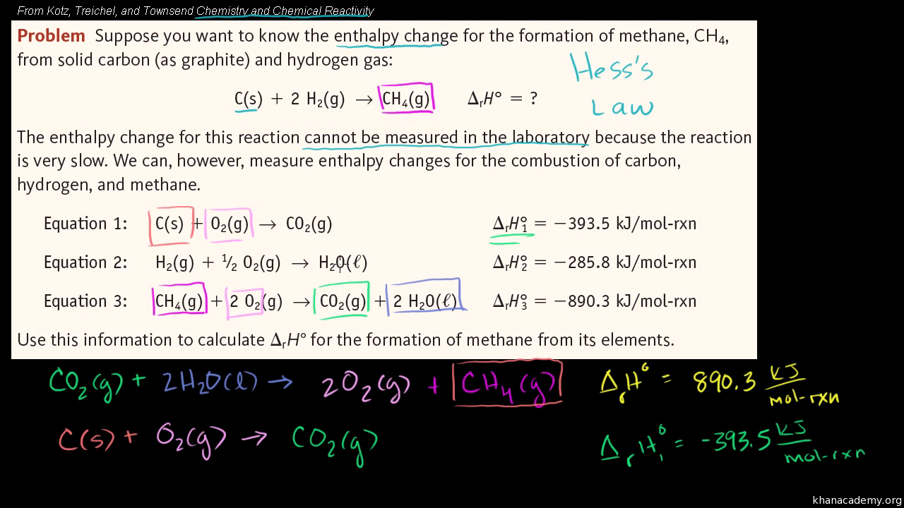 Bond enthalpy and enthalpy of reaction video khan academy biocorpaavc Choice Image