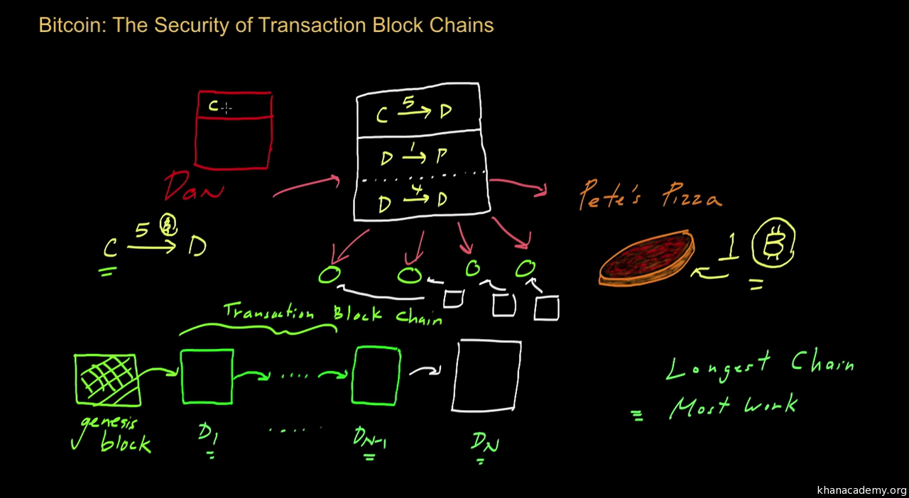 Bitcoin transaction block chains video khan academy ccuart Choice Image