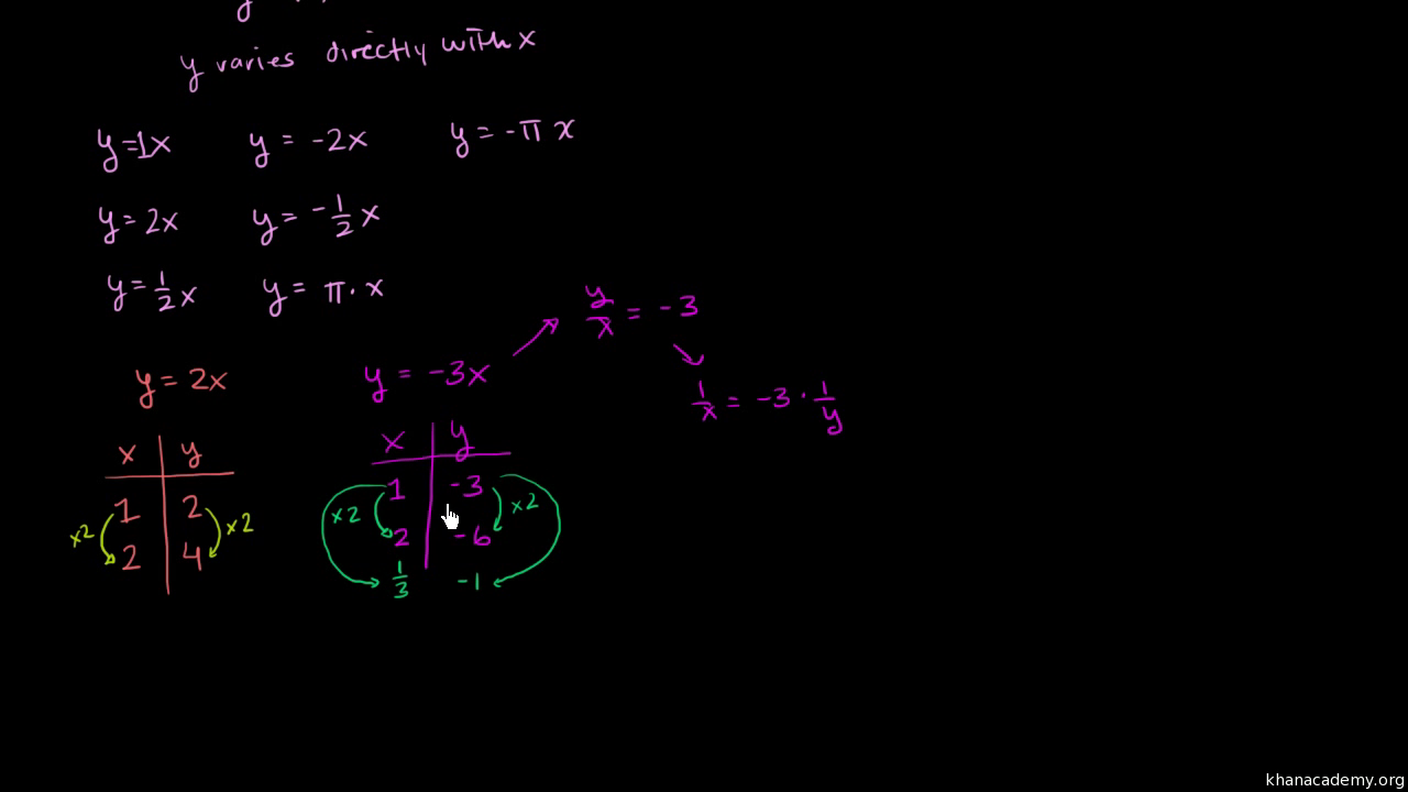 Intro To Direct Inverse Variation Video Khan Academy