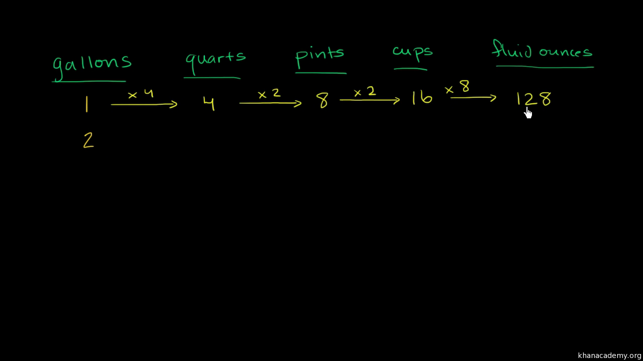 Convert to smaller units ml and l practice khan academy nvjuhfo Image collections