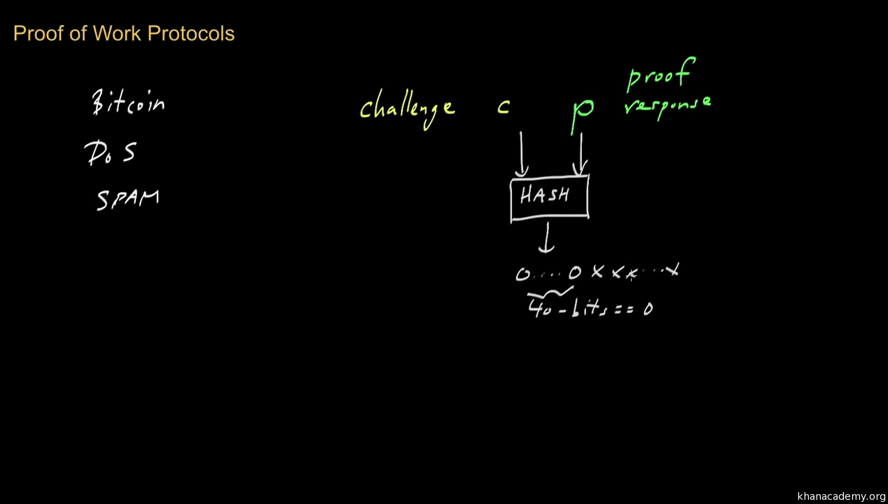 Bitcoin Transaction Block Chains Video Khan Academy Diagram Of How A Moonshine Still Works