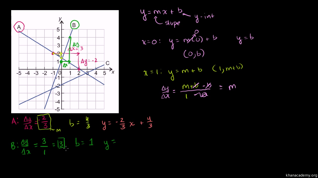 Slope Intercept Equation From Two Points Video Khan Academy