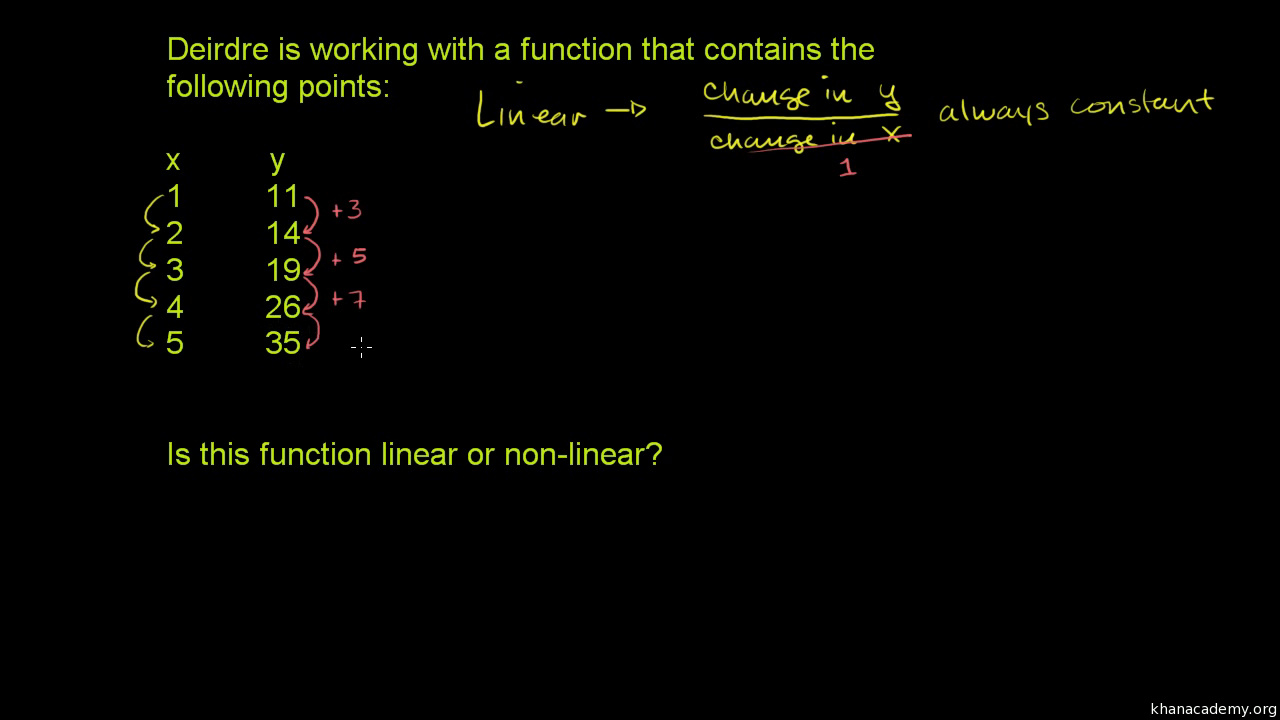 Linear Nonlinear Functions Table Video Khan Academy