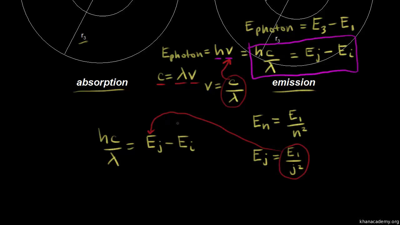 Bohr model energy levels video khan academy pooptronica Choice Image