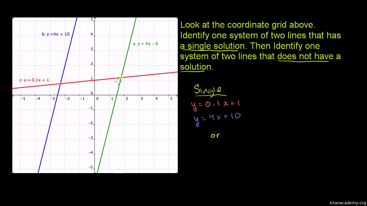 solutions to systems of equations: consistent vs. inconsistent