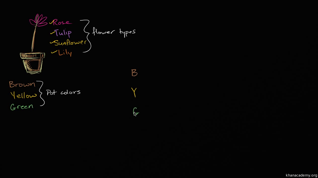 Count outcomes using tree diagram video khan academy ccuart Image collections