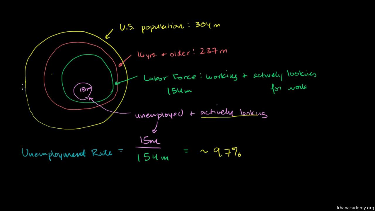 unemployment rate primer video khan academy