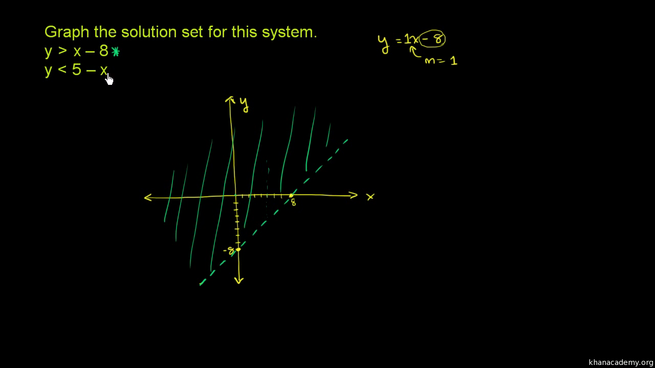 Intro to graphing two-variable inequalities (video) | khan academy.
