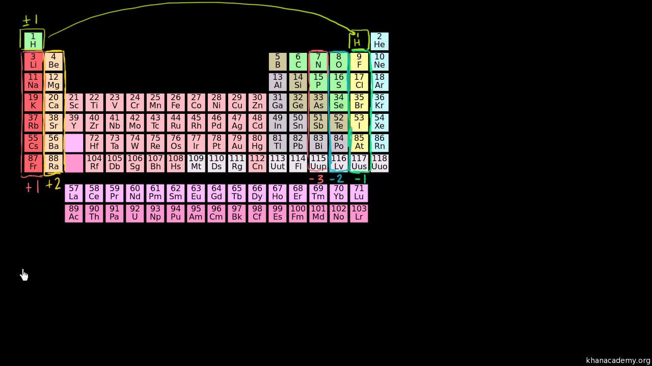 Oxidation state trends in periodic table video khan academy gamestrikefo Choice Image