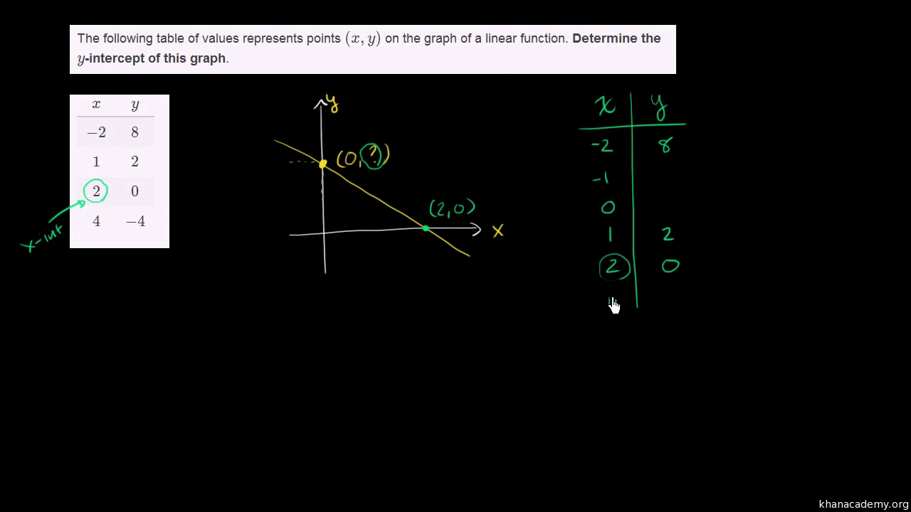 Worked example intercepts from an equation video khan academy falaconquin