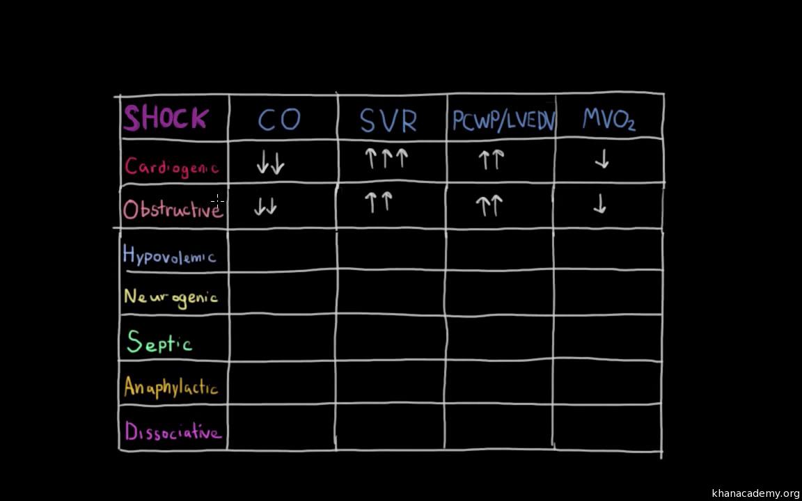 Septic Shock Pathophysiology And Symptoms Video Khan Academy